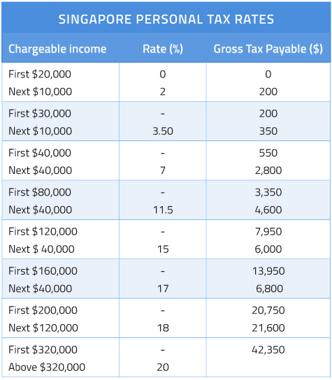 What Is A Property Assessment Tax